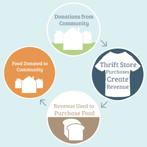 1. Donations from the community. 2. Thrift store purchases create revenue. 2. Revenue is used to purchase food. 3. Food is donated to community.